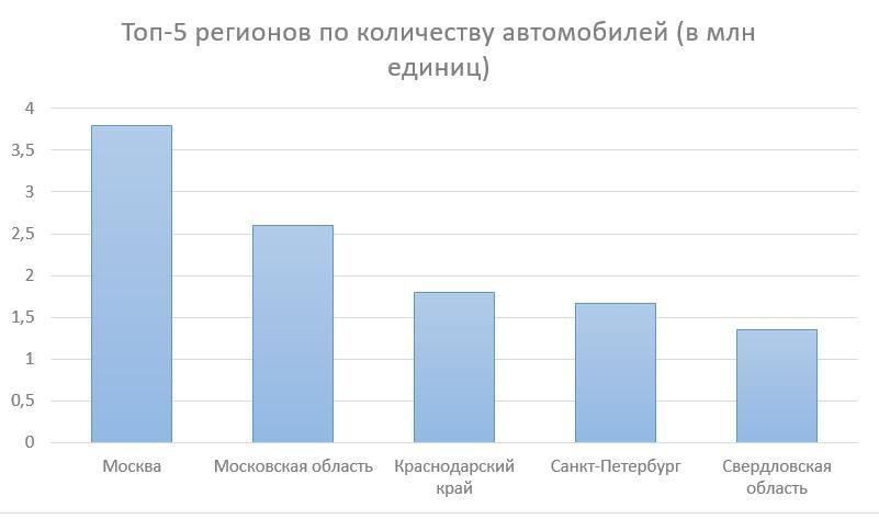 Топ-5 регионов по количеству автомобилей (в млн единиц)