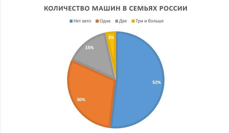 Количество машин в семьях России